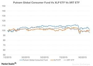 uploads///Putnam Global Consumer Fund Vs XLP ETF Vs XRT ETF