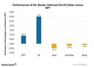 uploads/2015/10/Performances-of-Oil-Bonds-Gold-and-the-US-Dollar-versus-SPY-2015-10-091.jpg