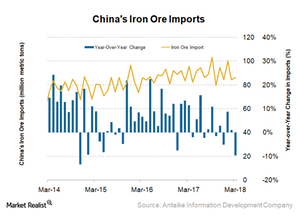 uploads/2018/04/China-Iron-Ore-imports-1.png