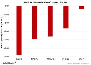 uploads///Performance of China focused Funds