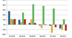 uploads///Series A_Semiconductors_ADI peers rev growth Q YoY rev