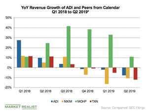 uploads/2019/05/Series-550A_Semiconductors_ADI-peers-rev-growth-Q219-YoY-rev-1-1-1.png