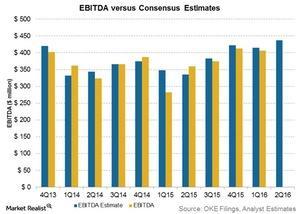 uploads/2016/07/ebitda-vs-consensus-estimates-3-1.jpg