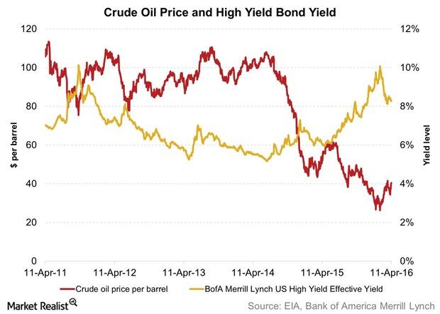 uploads///Crude Oil Price and High Yield Bond Yield