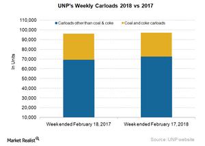 uploads/2018/02/UNP-Carloads-4-1.png
