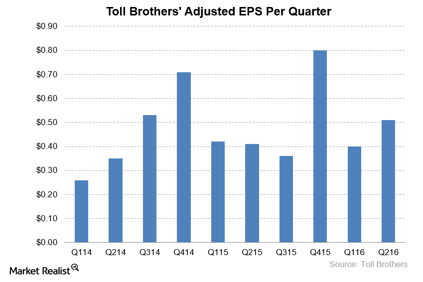 uploads///Toll Brothers EPS