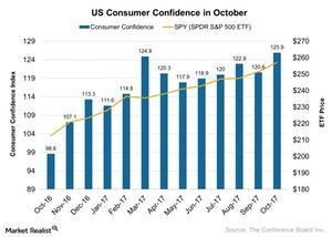 uploads/2017/11/US-Consumer-Confidence-in-October-2017-11-06-1.jpg