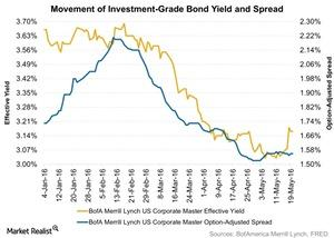uploads/2016/05/Movement-of-Investment-Grade-Bond-Yield-and-Spread-2016-05-251.jpg