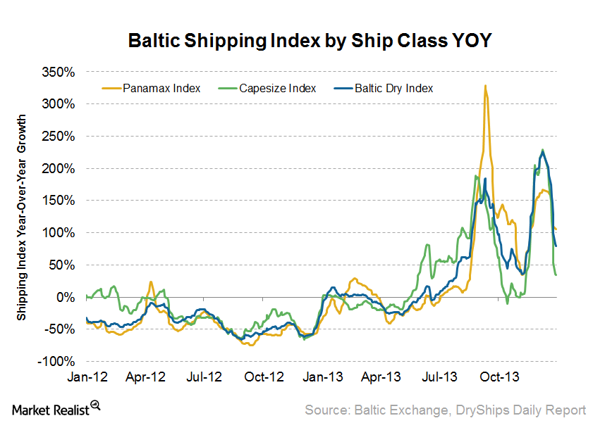 uploads///BDI YOY by Ship Class