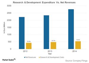 uploads/2016/01/Research-Development-Expenditure-Vs.-Net-Revenues1.png
