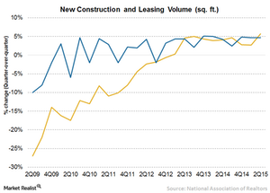 uploads/2015/09/Chart-5-new-construction-7-leasing-volume1.png