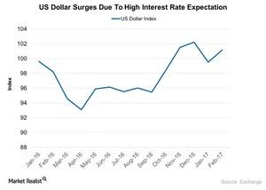 uploads/2017/02/US-Dollar-Surges-Due-To-High-Interest-Rate-Expectation-2017-02-23-1.jpg