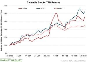 uploads/2019/02/2-Cannabis-Stocks-YTD-Returns-2019-02-26-1.jpg