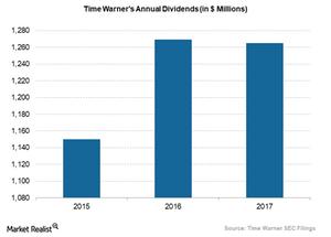 uploads/2018/02/time-warner-annual-dividends-1.png