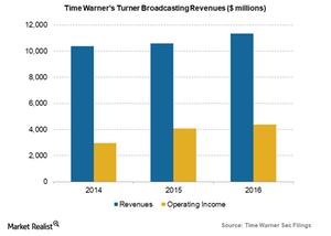 uploads/2017/11/TWX-turner-revenues-1.png
