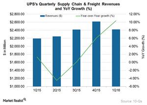 uploads/2016/05/UPS-SupplyChainFreight1.png