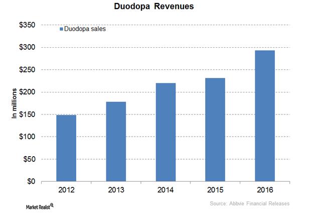 uploads///Duodopa Revenues