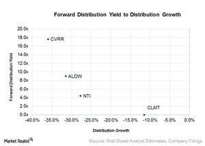 uploads/2016/06/forward-distribution-yield-to-distribution-growth-1.jpg
