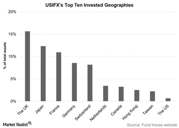 uploads///USIFXs Top Ten Invested Geographies