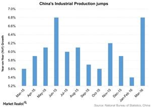 uploads/2016/04/Chinas-Industrial-Production-jumps-2016-04-171.jpg