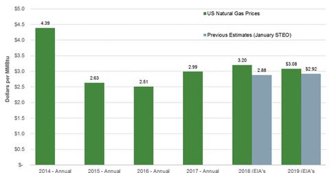 uploads/2018/02/NG-forecasts-2-1.png