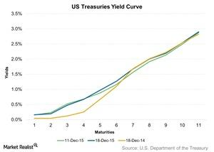 uploads/2015/12/US-Treasuries-Yield-Curve-2015-12-211.jpg
