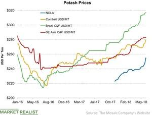 uploads/2018/06/Potash-Prices-2018-06-26-1.jpg