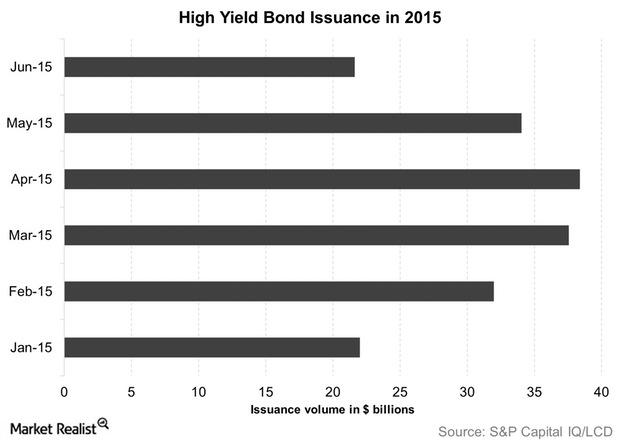 uploads///High Yield Bond Issuance in