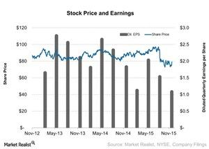 uploads///Stock Price and Earnings