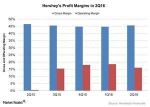 uploads/2016/08/Hersheys-Profit-Margins-in-2Q16-2016-08-01-1.jpg