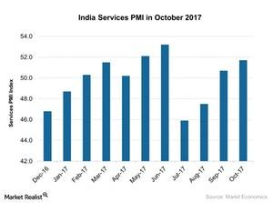 uploads///India Services PMI in October