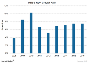 uploads///A India GDP