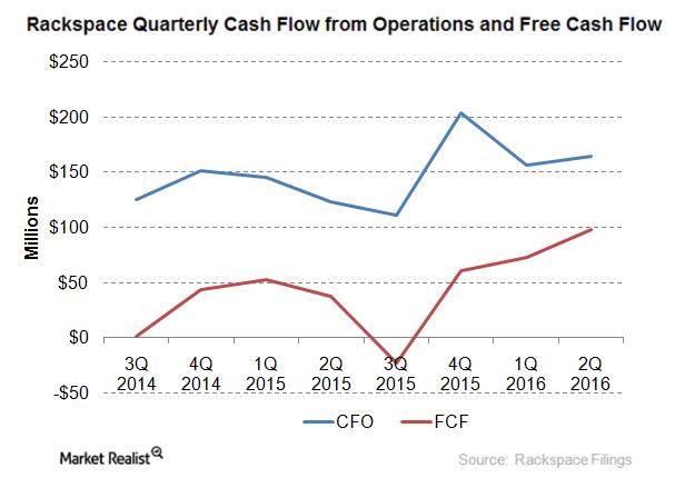 uploads///cash flows