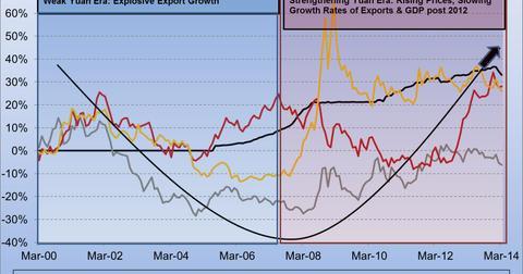 uploads/2014/04/China-Yuan-vs-USD-EUR-JPY-KRW.jpg