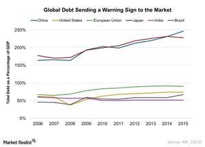 uploads/2016/10/Global-Debt-Sending-a-Warning-Sign-to-the-Market-2016-10-06-1.jpg