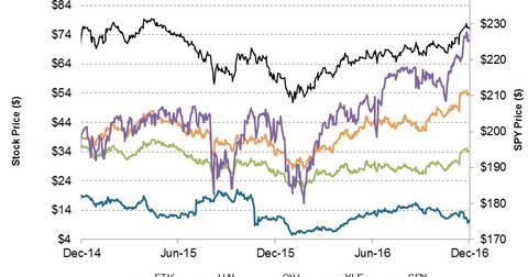 uploads/2016/12/Stock-Prices-4-1.jpg