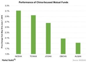 uploads/2016/06/Performance-of-China-focused-Mutual-Funds-2016-06-03-1.jpg