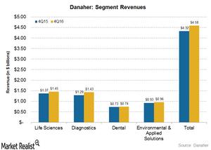uploads/2017/02/segment-revenues-1.png