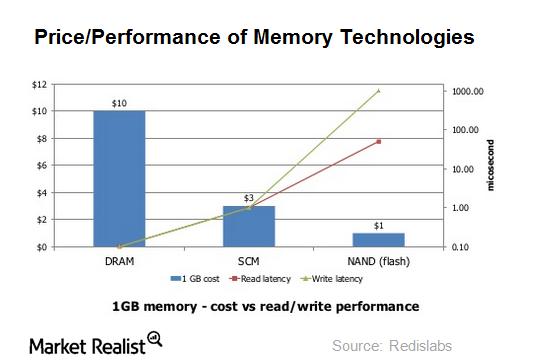uploads///memory technologies