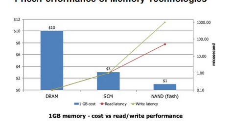 uploads/2015/10/memory-technologies1.png