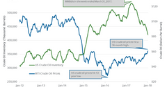 uploads///oil price and inventory