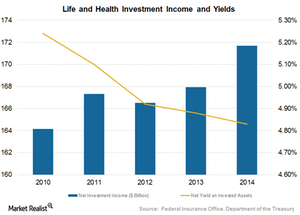 uploads///Investment income and yields