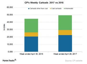 uploads/2017/05/CP-Carloads-1.png