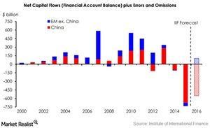 uploads///EM capital flows