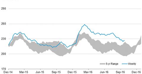 uploads/2016/10/Gasoline-stocks-1.png