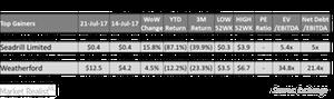 uploads/2017/07/top-gainer-2-1.png