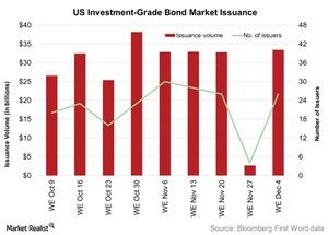 uploads/2015/12/US-Investment-Grade-Bond-Market-Issuance-2015-12-071.jpg
