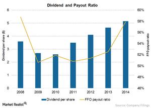 uploads/2015/09/Chart-13-dividend1.png