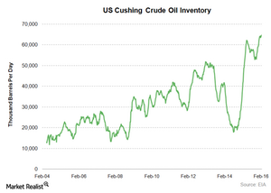 uploads/2016/02/US-cushing-crude-oil-stocks21.png