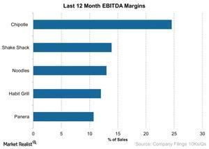 uploads///Last  Month EBITDA Margins
